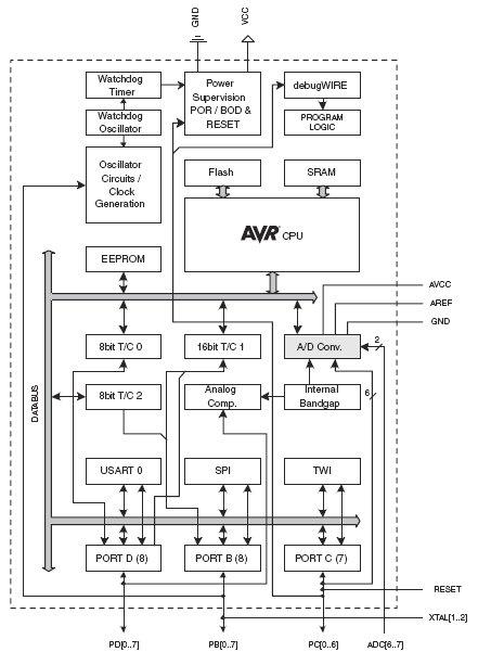 микроконтроллеров ATMega